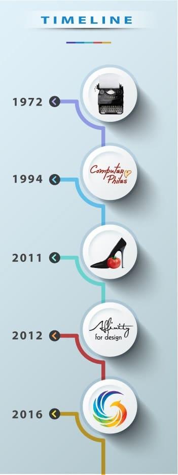 Affinity for Design timeline